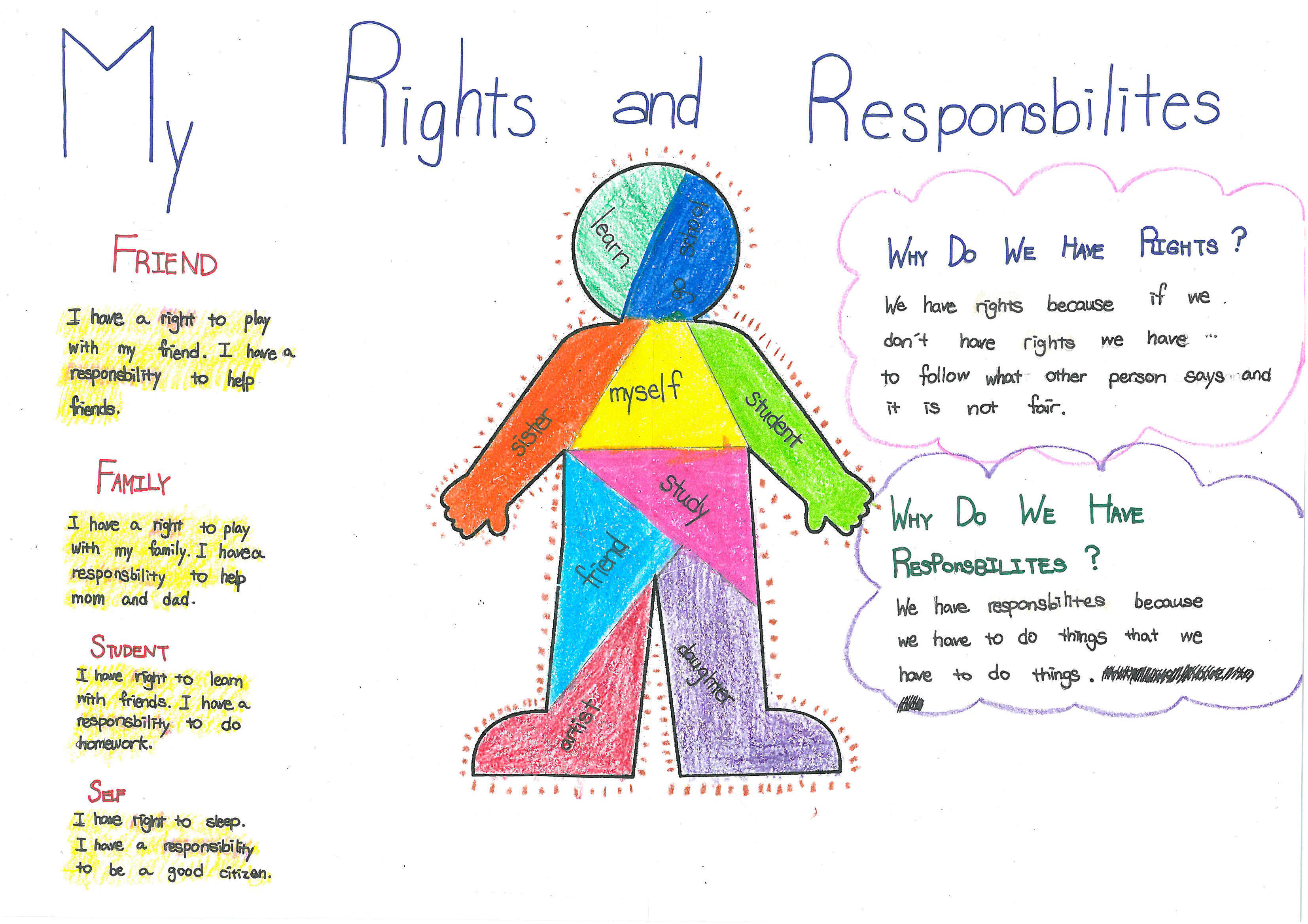 essay on my rights and duties as a student